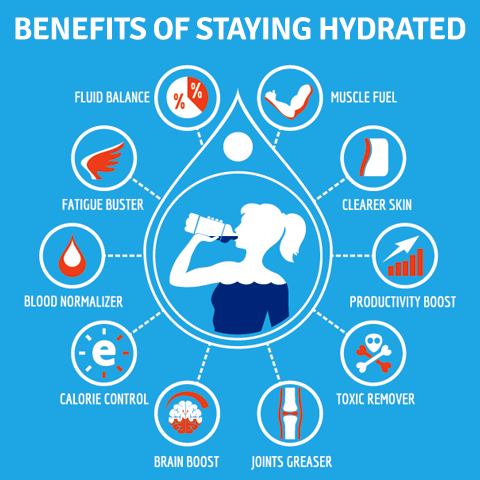 The Importance of Hydration - Safecare Medical Center