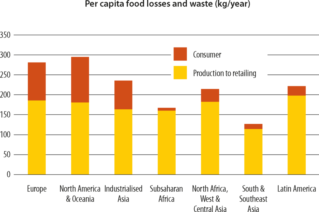 Reducing food waste a matter of urgency • Elomatic