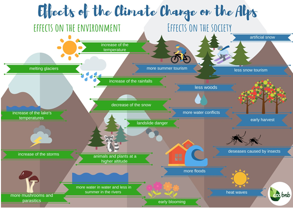 Climate change: save the winter tourism! - Ecobnb